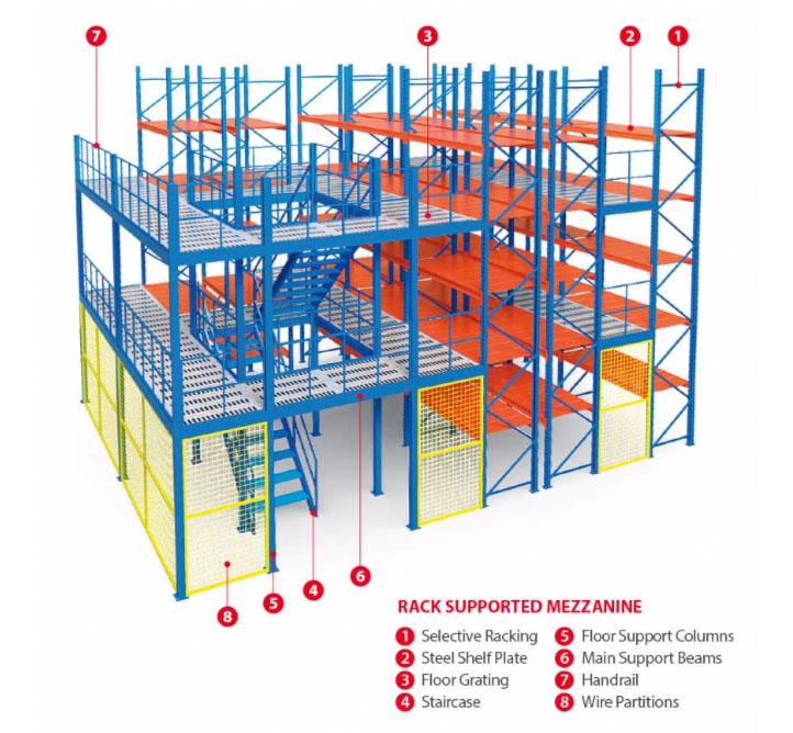 Storelab rack support mezzanine diagram