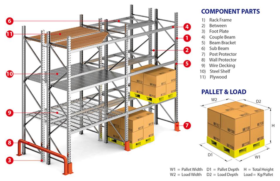 Storelab static pallet rack diagram