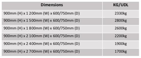 Storelab workbench sizes